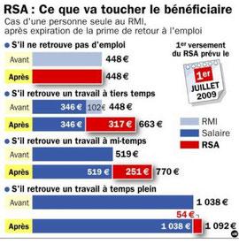 Avec le RSA, on est bien loin du SMIC