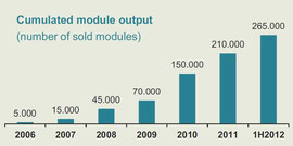 Cumulated module output 2006 bis 2012 (Soltecture, August 2012)