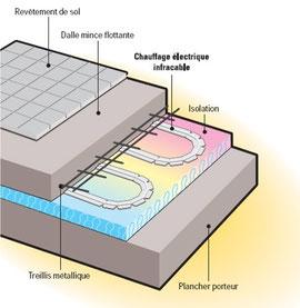 Chauffage au sol electricit g n rale capogna frontenex - Sol chauffant electrique sous carrelage ...