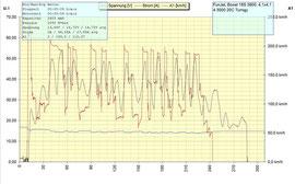 UniLog Speed-Sensor FunJet 4S