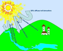 Bilancio energetico della terra