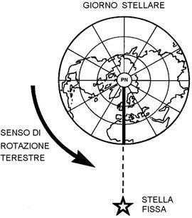 Figura 2.8 - Moto assoluto della Terra intorno al suo asse