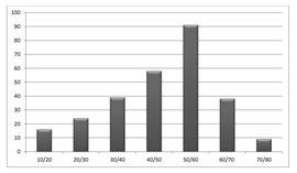 Fig. 1 - Répartition par Age