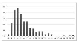 Fig. 6 - Nombre de séances de Brachy-Myothérapie