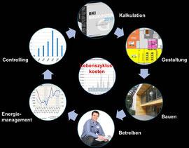 Grafik Lebenzykluskosten-Controlling