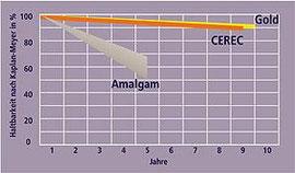 Cerec-Keramik: Gleiche Haltbarkeit wie Gold-Inlays