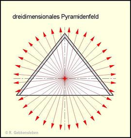 Bild 2: Struktur des räumlichen Hyperschallfeldes einer Pyramide