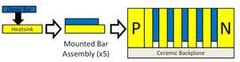 図1 従来のレーザバーマウント方法