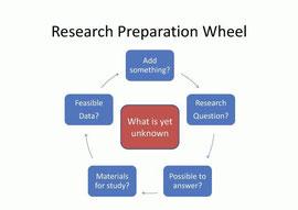 研究は事前準備が大切である クリックで拡大