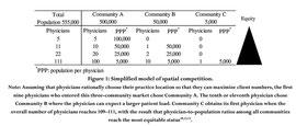 Figure 1:競争原理を取り入れた医師の分布モデル クリックで拡大