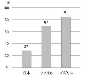 住宅の平均寿命の比較(2003年のデータ)
