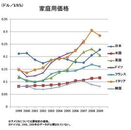 イタリアも高いですが、日本も高い電気料金