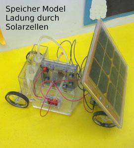 Speicher Model Ladung durch Solarzellen Redox Flow Prinzip