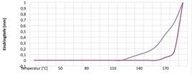 Die Vicat-Erweichungsprüfung zeigt, das TPU-X (lila) deutlich später, bei etwa 170°C, erweicht als das unvernetzte TPU (blau).