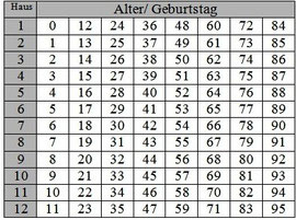 Profektionen-Tabelle