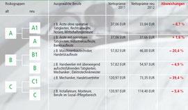 Berufsgruppeneinteilung der HDI Gerling Lebensversicherung ab 1. Januar 2012, Quelle: HDI Gerling Leben