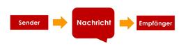 Claudia Karrasch, Seminar, Training, Beratung, Bonn, Vier Seiten einer Nachricht, Kommunikationsquadrat, Kommunikationsmodell