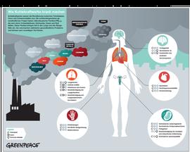 Grafik: Auswirkungen der Emissionen von Kohlekraftwerken auf den menschlichen Körper