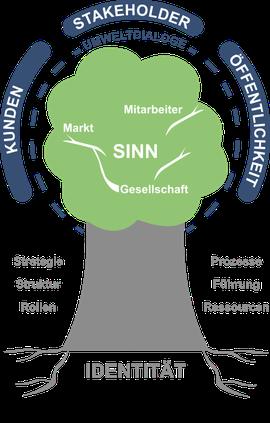 Organisations Baum