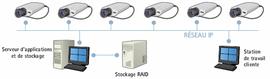 Système de moyenne envergure (de 25 à 100 caméras)