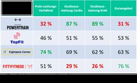 Ergebnis Konkurrenzanalyse Fitnessstudios