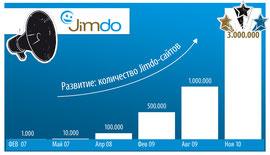 Развитие: количество сайтов на Jimdo
