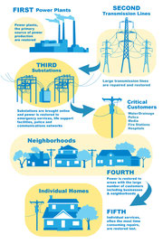 Informational flyer design for Southern California Edison