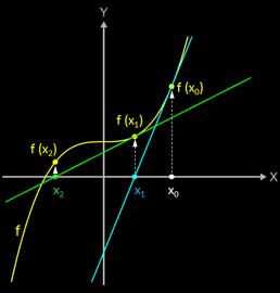 Newton-Verfahren Schritt 2