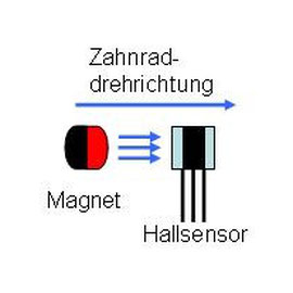 Erklärung der Magnetbewegung am Hallsensor vorbei
