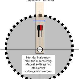 Prinzipaufbau - Magnet und Hallsensor