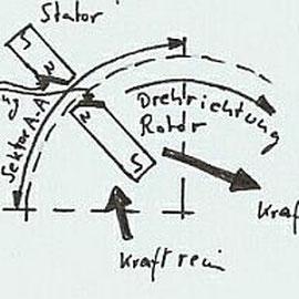 Tom Bearden - Permanentmagnetmotor Grundprinzip1