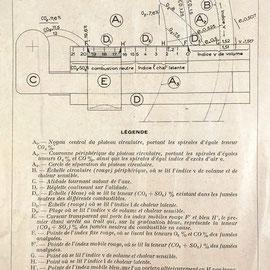 Instrucciones de uso para el Abaque de Combustion GRAPHOPLEX: esquema del aparato
