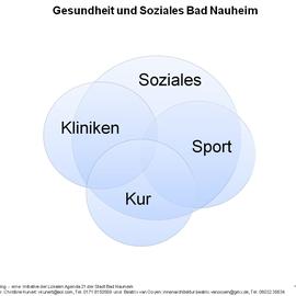 Grafik Gesundheit und Soziales in Bad Nauheim, 12.08.2013