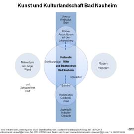 Grafik Kunst- und Kulturlandschaft Bad Nauheim, 19.04.2013