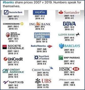 Evolution des cours de bourse des grandes banques entre 2007 et 2019 (Source: Agora) - cliquer pour agrandir