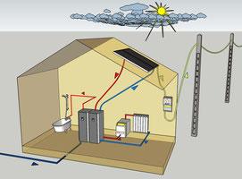 Le système solaire hybride PV-T Ellios se place en amont de votre chauffage existant sans le modifier. Ainsi votre chauffage ne se déclenchera qu'en cas d'insuffisance de soleil.
