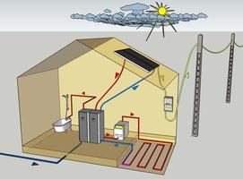 Le système solaire hybride PV-T se place en amont de votre chauffage existant sans le modifier. Ainsi votre chauffage ne se déclenchera qu'en cas d'insuffisance de soleil.