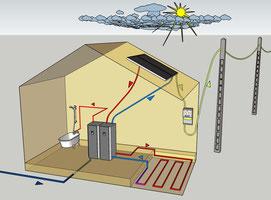 Le système solaire hybride PV-T peut alimenter seul une maison bien isolé  et même la rendre positive selon la norme BEPOS