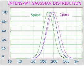 DLS 平均粒子径 分散指数 高圧乳化