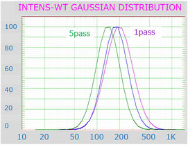 DLS 平均粒子径 分散指数 高圧ホモジナイザー ナノ粒子
