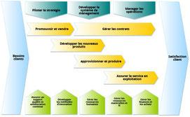 Exemple de cartographie des processus détaillant le système de management, les processus opérationnels et les processus support.