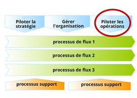 Le management operationnel est un processus de direction. Placé dans la cartographie des processus