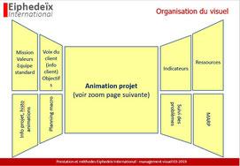 Exemple de tableau management visuel obeya en entreprise.