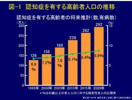 日本の認知症人口(厚労省のウェブサイト)