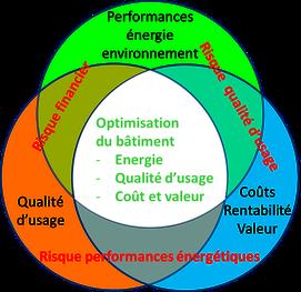 optimiser performances énergie, qualité d'usage et valeur du bâtiment