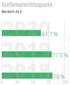 Grafik Stellenantrittsquote Teilnehmende ALV 2020