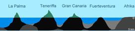 Quelle: http://www.portal-de-canarias.com/html/geologie_kanaren.html