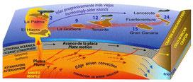 Quelle: http://elhierro1.blogspot.de/2013/01/el-hierro-vulkan-die-geburtswehen-der.html
