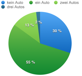 Anzahl Autos pro Haushalt München