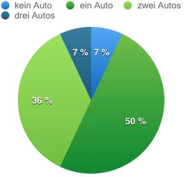 Kreis München Anzahl Autos